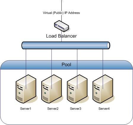 Load balancing 101 – All things in moderation
