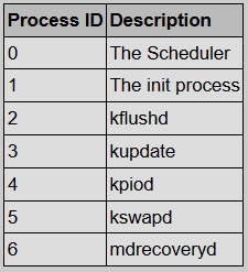 THE INIT PROCESS IN LINUX – All things in moderation